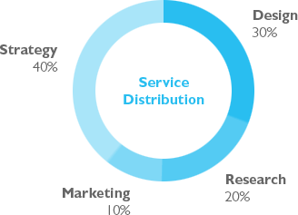 services_graph-29bef0